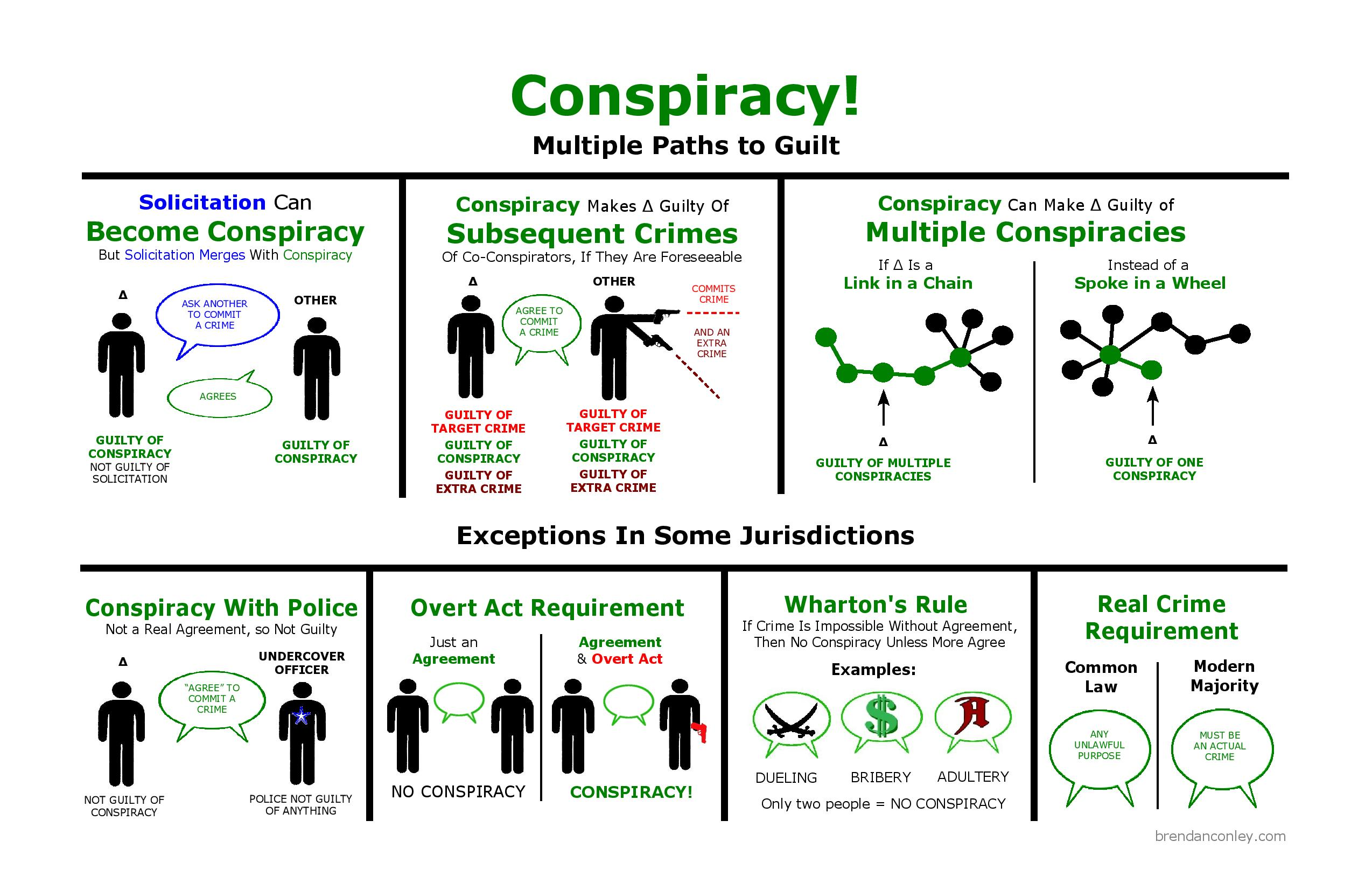 Conspiracy diagram
