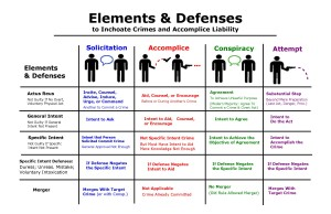 Inchoate Crimes Elements and Defenses 1
