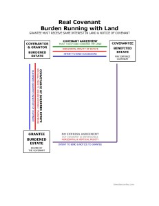 Real Covenant: Burden Running with Land