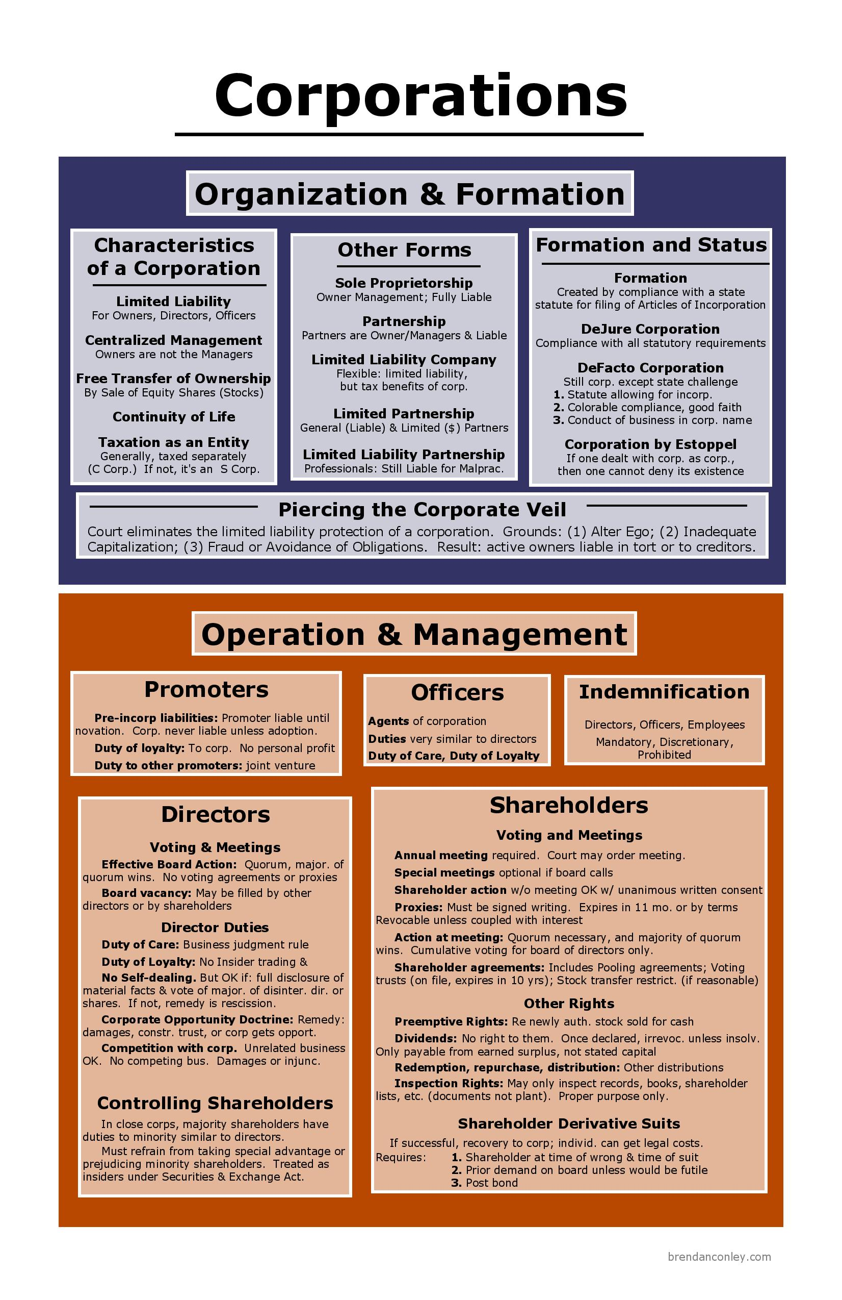 Operations Management usyd foundation