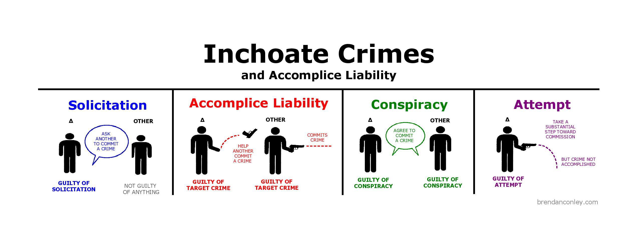 Inchoate Crimes and Accomplice Liability