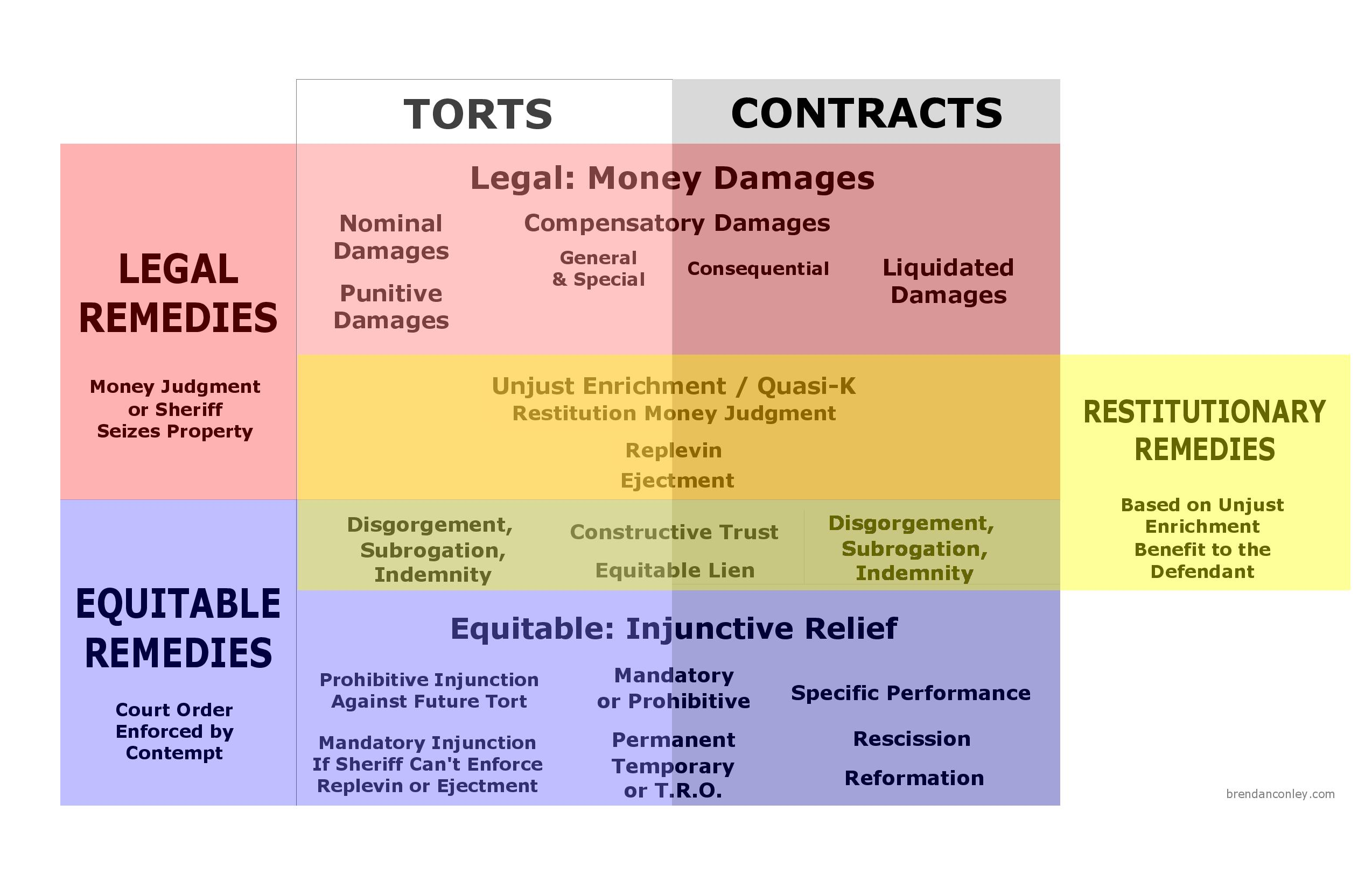 Remedies for torts and contracts visual law library remedies for torts and contracts by brendan conley geenschuldenfo Images